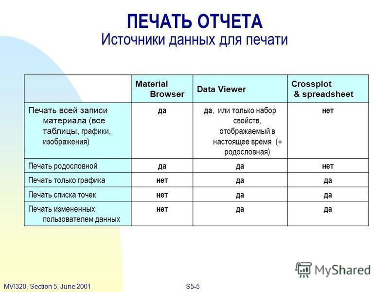 S5-5MVI320, Section 5, June 2001 ПЕЧАТЬ ОТЧЕТА Источники данных для печати Material Browser Data Viewer Crossplot & spreadsheet Печать всей записи материала (все таблицы, графики, изображения) да-да, или только набор свойств, отображаемый в настоящее