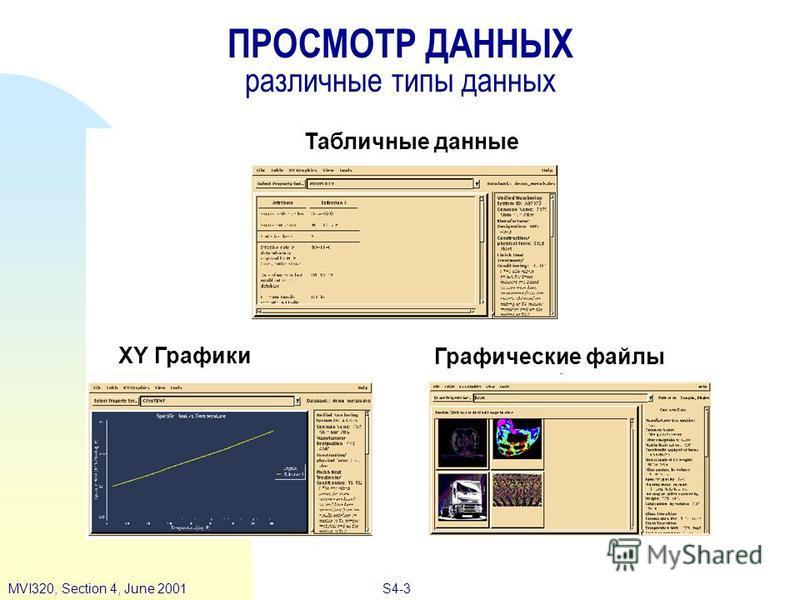 S4-3MVI320, Section 4, June 2001 ПРОСМОТР ДАННЫХ различные типы данных Табличные данные XY Графики Графические файлы