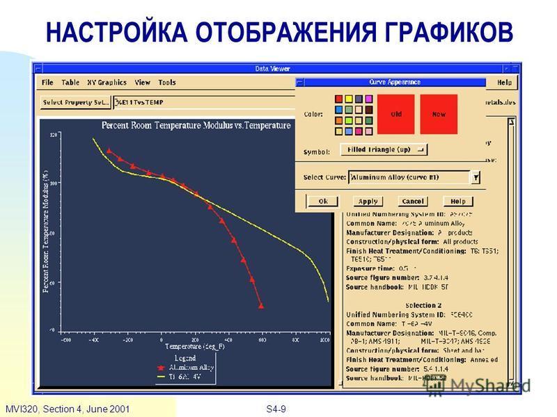 S4-9MVI320, Section 4, June 2001 НАСТРОЙКА ОТОБРАЖЕНИЯ ГРАФИКОВ