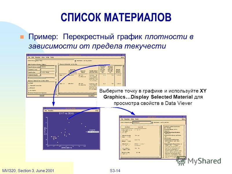 S3-14MVI320, Section 3, June 2001 СПИСОК МАТЕРИАЛОВ n Пример: Перекрестный график плотности в зависимости от предела текучести Выберите точку в графике и используйте XY Graphics…Display Selected Material для просмотра свойств в Data Viever