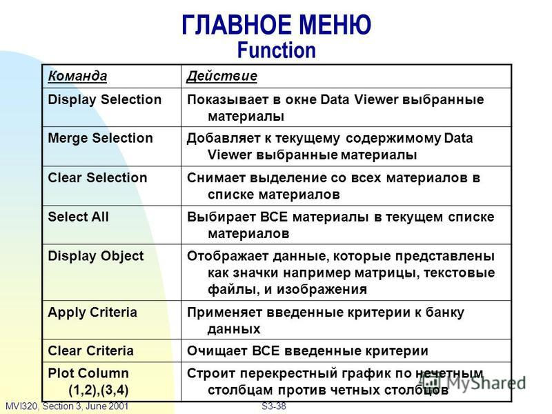 S3-38MVI320, Section 3, June 2001 ГЛАВНОЕ МЕНЮ Function Команда Действие Display Selection Показывает в окне Data Viewer выбранные материалы Merge Selection Добавляет к текущему содержимому Data Viewer выбранные материалы Clear Selection Снимает выде