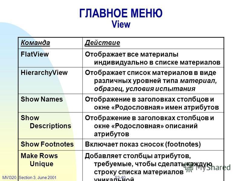 S3-40MVI320, Section 3, June 2001 ГЛАВНОЕ МЕНЮ View Команда Действие FlatView Отображает все материалы индивидуально в списке материалов HierarchyView Отображает список материалов в виде различных уровней типа материал, образец, условия испытания Sho