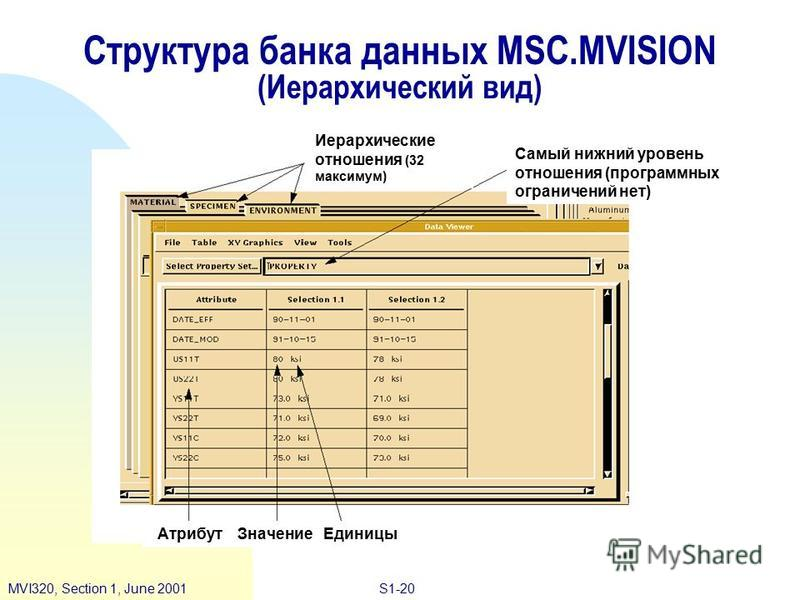 S1-20MVI320, Section 1, June 2001 Структура банка данных MSC.MVISION (Иерархический вид) Атрибут Значение Единицы Иерархические отношения (32 максимум) Самый нижний уровень отношения (программных ограничений нет)