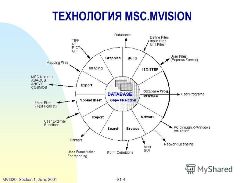 S1-4MVI320, Section 1, June 2001 ТЕХНОЛОГИЯ MSC.MVISION Uses FrameMaker For reporting
