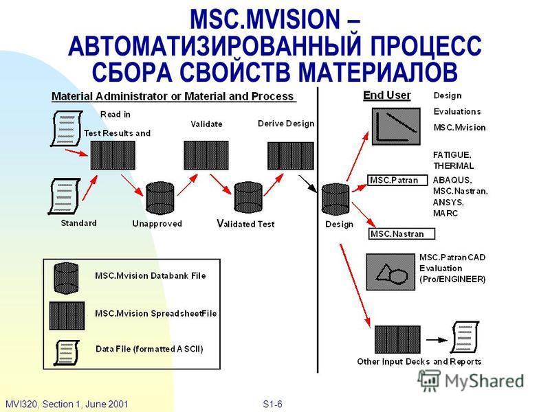 S1-6MVI320, Section 1, June 2001 MSC.MVISION – АВТОМАТИЗИРОВАННЫЙ ПРОЦЕСС СБОРА СВОЙСТВ МАТЕРИАЛОВ