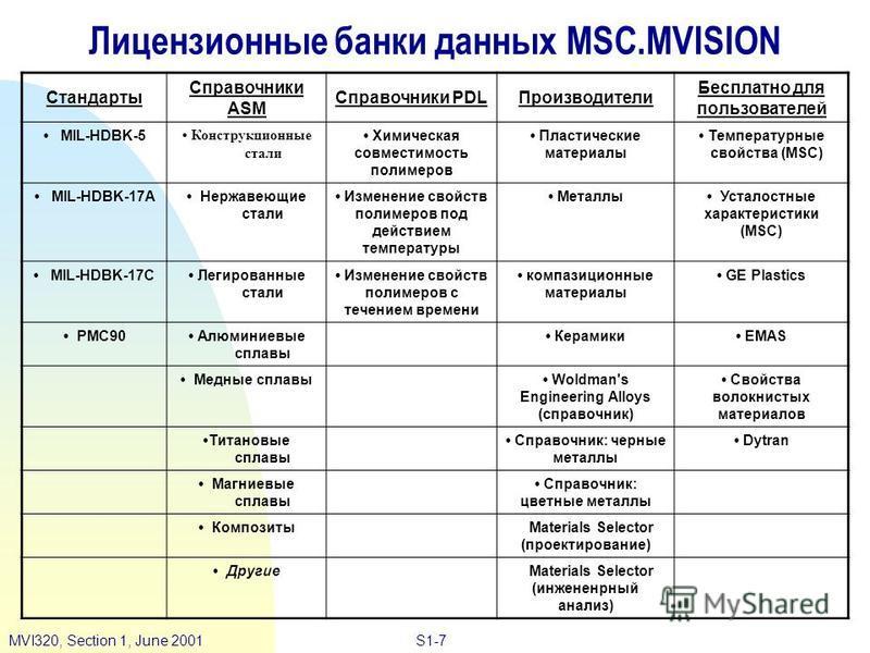 S1-7MVI320, Section 1, June 2001 Лицензионные банки данных MSC.MVISION Стандарты Справочники ASM Справочники PDLПроизводители Бесплатно для пользователей MIL-HDBK-5 Конструкционные стали Химическая совместимость полимеров Пластические материалы Темпе