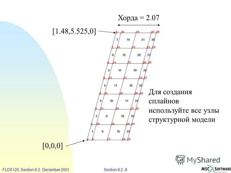Section 6.2 -8FLDS120, Section 6.2, December 2001 [0,0,0] [1.48,5.525,0] Для создания сплайнов используйте все узлы структурной модели Хорда = 2.07