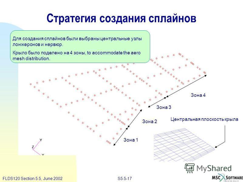 S5.5-17FLDS120 Section 5.5, June 2002 Зона 1 Зона 2 Зона 3 Зона 4 Для создания сплайнов были выбраны центральные узлы лонжеронов и нервюр. Крыло было поделено на 4 зоны, to accommodate the aero mesh distribution. Центральная плоскость крыла Стратегия