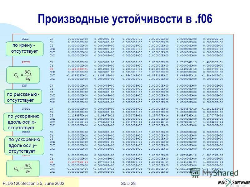 S5.5-28FLDS120 Section 5.5, June 2002 Производные устойчивости в.f06 ROLL CX 0.000000E+00 0.000000E+00 0.000000E+00 0.000000E+00 0.000000E+00 0.000000E+00 CY 0.000000E+00 0.000000E+00 0.000000E+00 0.000000E+00 0.000000E+00 0.000000E+00 CZ 0.000000E+0
