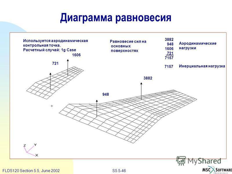 S5.5-46FLDS120 Section 5.5, June 2002 1606 721 948 3882 948 1606 721 7157 Равновесие сил на основных поверхностях Аэродинамические нагрузки 7157 Используется аэродинамическая контрольная точка. Расчетный случай: 1g Case Инерциальная нагрузка Диаграмм