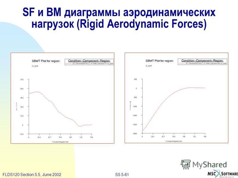 S5.5-61FLDS120 Section 5.5, June 2002 SF и BM диаграммы аэродинамических нагрузок (Rigid Aerodynamic Forces)
