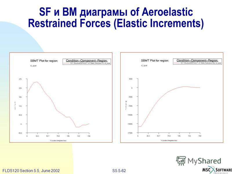 S5.5-62FLDS120 Section 5.5, June 2002 SF и BM диаграмы of Aeroelastic Restrained Forces (Elastic Increments)
