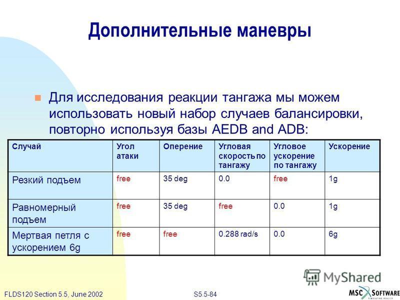 S5.5-84FLDS120 Section 5.5, June 2002 Дополнительные маневры Для исследования реакции тангажа мы можем использовать новый набор случаев балансировки, повторно используя базы AEDB and ADB: Случай Угол атаки Оперение Угловая скорость по тангажу Угловое