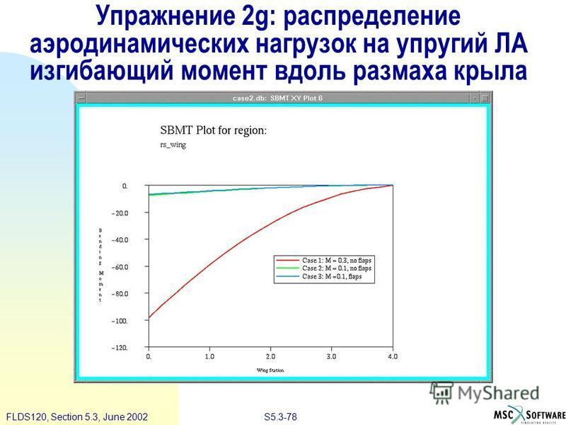 S5.3-78FLDS120, Section 5.3, June 2002 Упражнение 2g: распределение аэродинамических нагрузок на упругий ЛА изгибающий момент вдоль размаха крыла