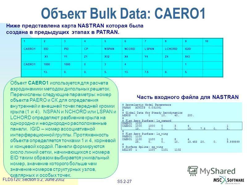 S5.2-27 FLDS120, Section 5.2, June 2002 Объект CAERO1 используется для расчета аэродинамики методом дипольных решеток. Перечислены следующие параметры: номер объекта PAERO и СК для определения внутренней и внешней точек передней кромки крыла (1 и 4).
