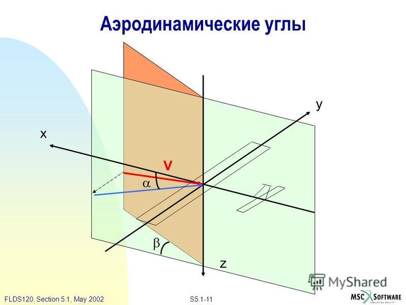 S5.1-11FLDS120, Section 5.1, May 2002 Аэродинамические углы x y z V