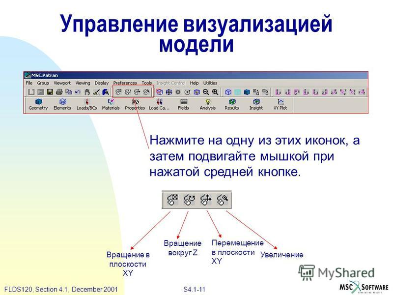 S4.1-11 FLDS120, Section 4.1, December 2001 Управление визуализацией модели Нажмите на одну из этих иконок, а затем подвигайте мышкой при нажатой средней кнопке. Вращение в плоскости XY Вращение вокруг Z Перемещение в плоскости XY Увеличение
