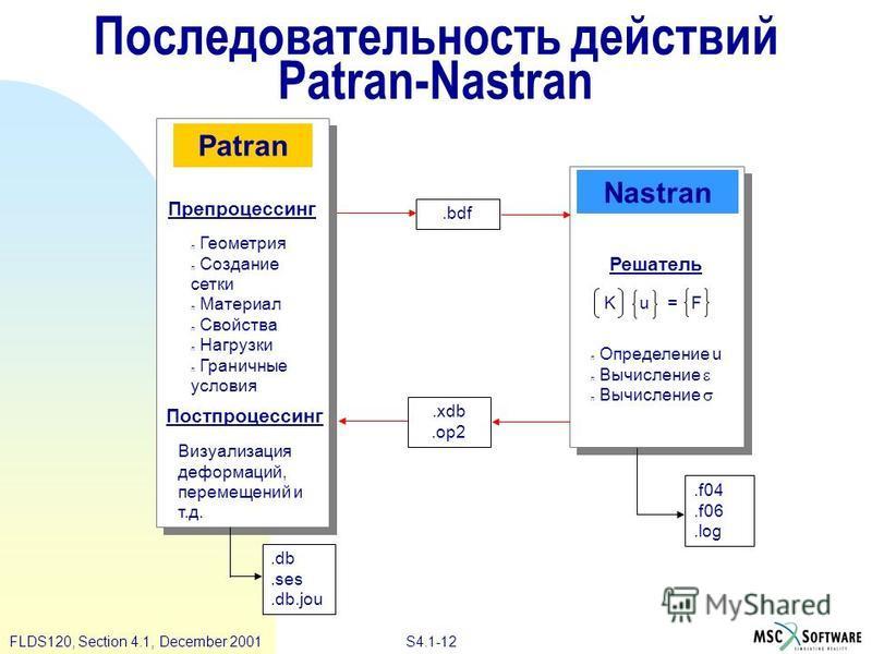 S4.1-12 FLDS120, Section 4.1, December 2001 Последовательность действий Patran-Nastran Patran Nastran Препроцессинг Постпроцессинг Решатель.f04.f06.log.db.ses.db.jou n Геометрия n Создание сетки n Материал n Свойства n Нагрузки n Граничные условия K