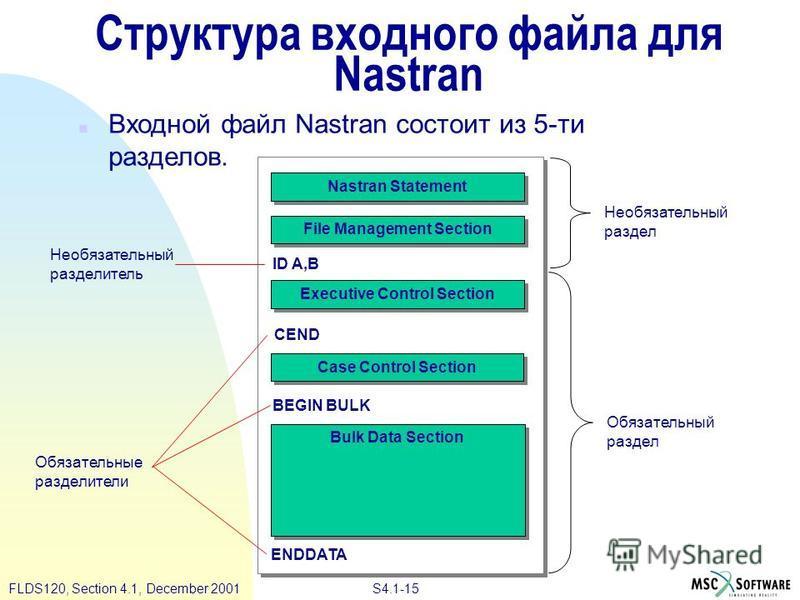 S4.1-15 FLDS120, Section 4.1, December 2001 Структура входного файла для Nastran n Входной файл Nastran состоит из 5-ти разделов. Nastran Statement File Management Section Executive Control Section Case Control Section Bulk Data Section CEND BEGIN BU