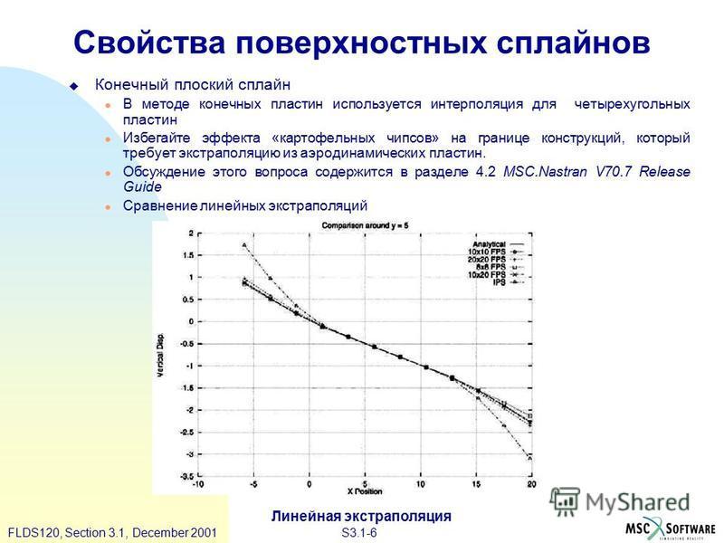 S3.1-6FLDS120, Section 3.1, December 2001 Свойства поверхностных сплайнов Конечный плоский сплайн В методе конечных пластин используется интерполяция для четырехугольных пластин Избегайте эффекта «картофельных чипсов» на границе конструкций, который