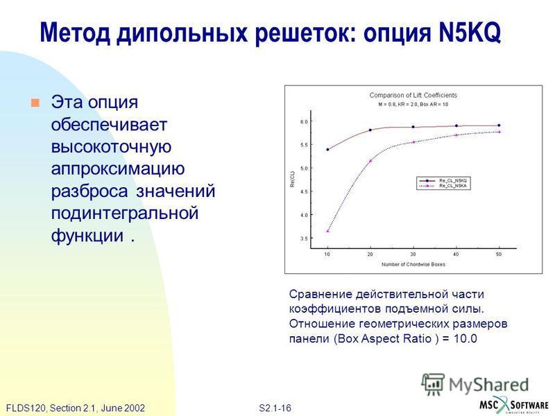 S2.1-16FLDS120, Section 2.1, June 2002 Метод дипольных решеток: опция N5KQ Эта опция обеспечивает высокоточную аппроксимацию разброса значений подынтегральной функции. Сравнение действительной части коэффициентов подъемной силы. Отношение геометричес