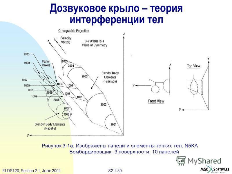 S2.1-30FLDS120, Section 2.1, June 2002 Дозвуковое крыло – теория интерференции тел Рисунок 3-1a. Изображены панели и элементы тонких тел. N5KA Бомбардировщик. 3 поверхности, 10 панелей