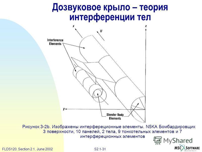 S2.1-31FLDS120, Section 2.1, June 2002 Дозвуковое крыло – теория интерференции тел Рисунок 3-2b. Изображены интерфереционные элементы. N5KA Бомбардировщик 3 поверхности, 10 панелей, 2 тела, 9 тонкотельных элементов и 7 интерфереционных элементов