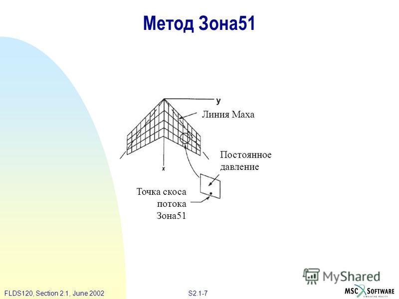 S2.1-7FLDS120, Section 2.1, June 2002 Метод Зона 51 Линия Маха Постоянное давление Точка скоса потока Зона 51