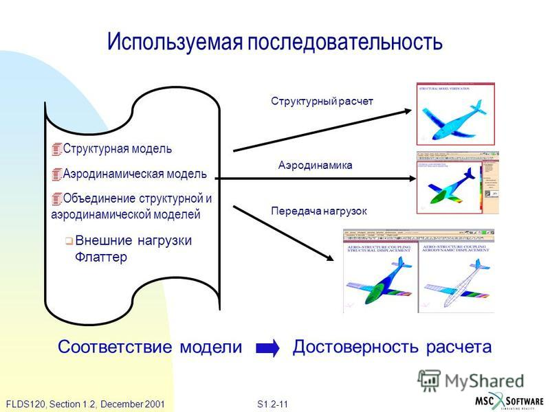 S1.2-11FLDS120, Section 1.2, December 2001 Используемая последовательность Структурный расчет Аэродинамика Передача нагрузок q Внешние нагрузки Флаттер 4Структурная модель 4Аэродинамическая модель 4Объединение структурной и аэродинамической моделей С