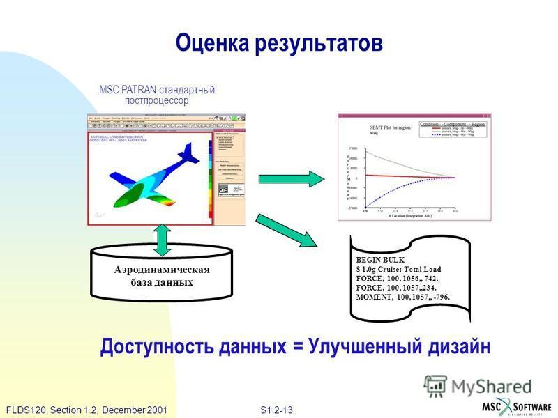 S1.2-13FLDS120, Section 1.2, December 2001 Оценка результатов Доступность данных = Улучшенный дизайн BEGIN BULK $ 1.0g Cruise: Total Load FORCE, 100, 1056,, 742. FORCE, 100, 1057,,234. MOMENT, 100, 1057,, -796. MSC.PATRAN стандартный постпроцессор Аэ