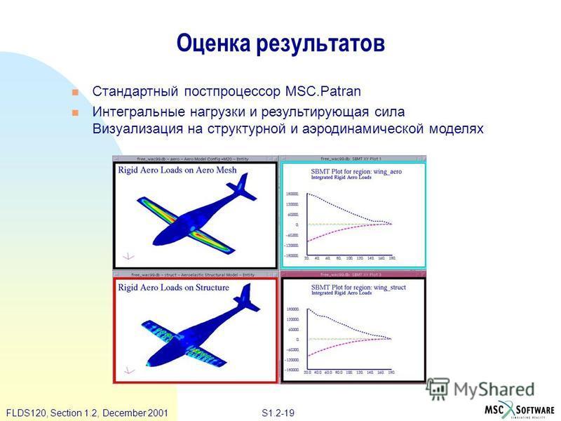 S1.2-19FLDS120, Section 1.2, December 2001 Оценка результатов Стандартный постпроцессор MSC.Patran Интегральные нагрузки и результирующая сила Визуализация на структурной и аэродинамической моделях