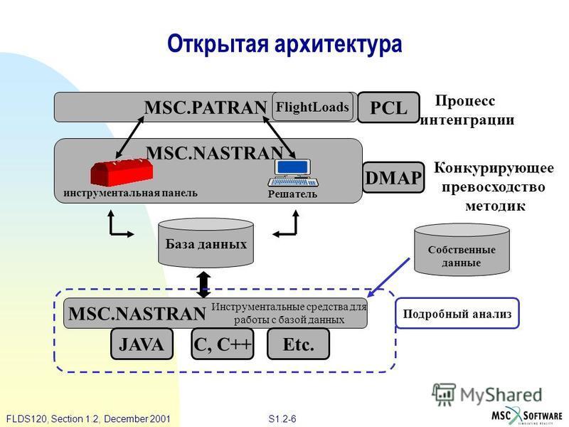 S1.2-6FLDS120, Section 1.2, December 2001 Открытая архитектура MSC.NASTRAN JAVAC, C++Etc. PCL Процесс интеграции DMAP Собственные данные Подробный анализ MSC.PATRAN MSC.NASTRAN FlightLoads инструментальная панель Решатель База данных Инструментальные