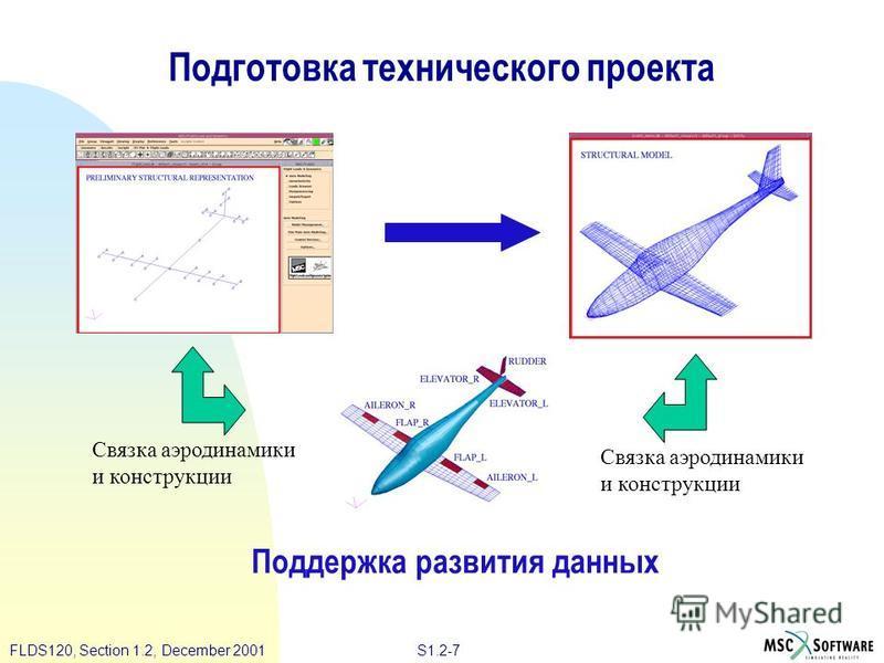 S1.2-7FLDS120, Section 1.2, December 2001 Подготовка технического проекта Поддержка развития данных Связка аэродинамики и конструкции