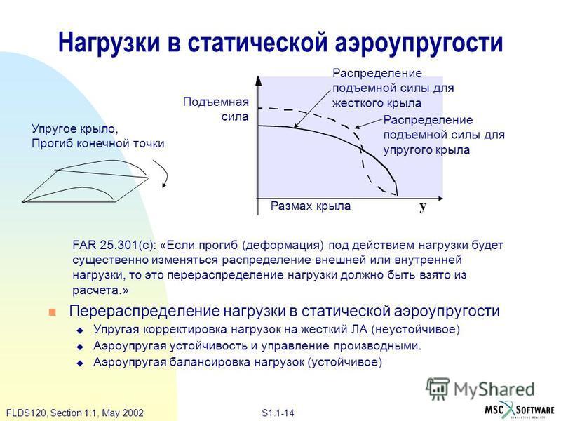 S1.1-14FLDS120, Section 1.1, May 2002 Нагрузки в статической аэроупругости Перераспределение нагрузки в статической аэроупругости Упругая корректировка нагрузок на жесткий ЛА (неустойчивое) Аэроупругая устойчивость и управление производными. Аэроупру