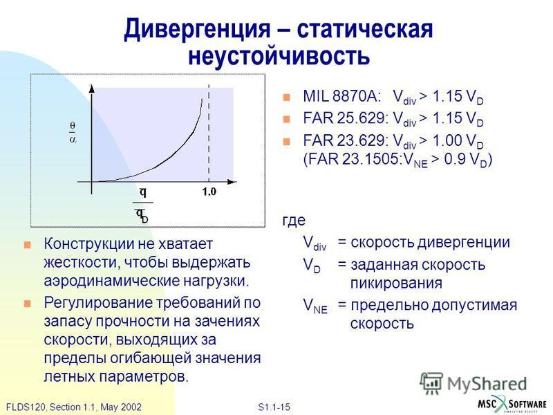 S1.1-15FLDS120, Section 1.1, May 2002 Дивергенция – статическая неустойчивость где V div = скорость дивергенции V D = заданная скорость пикирования V NE = предельно допустимая скорость Конструкции не хватает жесткости, чтобы выдержать аэродинамически