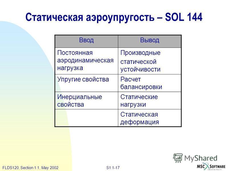 S1.1-17FLDS120, Section 1.1, May 2002 Статическая аэроупругость – SOL 144 Ввод Вывод Постоянная аэродинамическая нагрузка Производные статической устойчивости Упругие свойства Расчет балансировки Инерциальные свойства Статические нагрузки Статическая