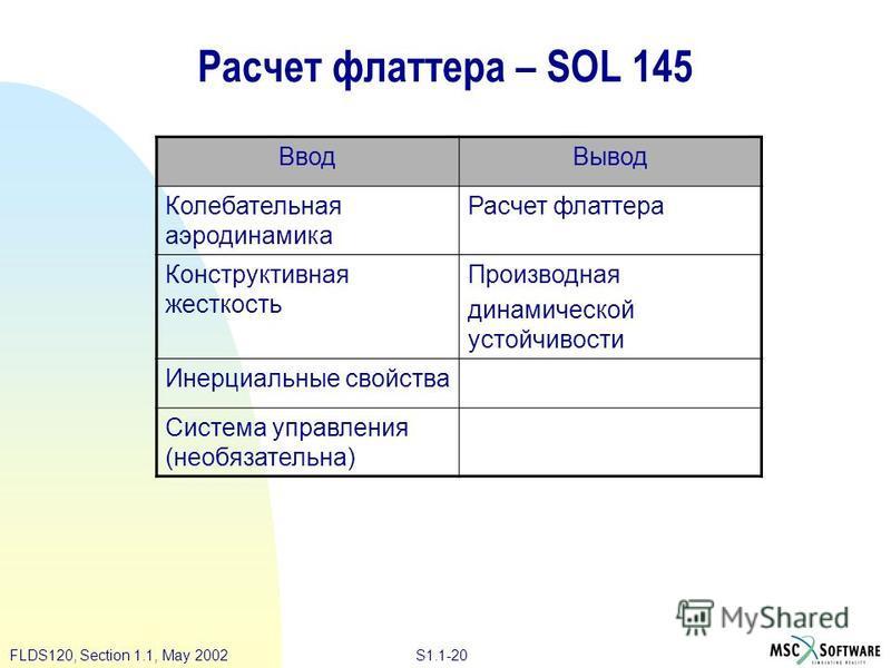 S1.1-20FLDS120, Section 1.1, May 2002 Расчет флаттера – SOL 145 Ввод Вывод Колебательная аэродинамика Расчет флаттера Конструктивная жесткость Производная динамической устойчивости Инерциальные свойства Система управления (необязательна)