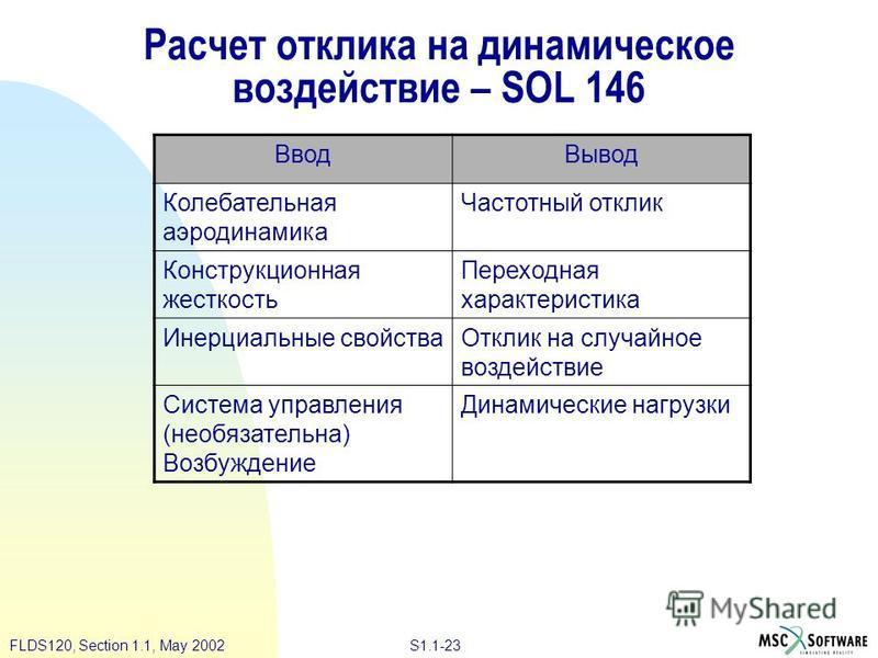 S1.1-23FLDS120, Section 1.1, May 2002 Расчет отклика на динамическое воздействие – SOL 146 Ввод Вывод Колебательная аэродинамика Частотный отклик Конструкционная жесткость Переходная характеристика Инерциальные свойства Отклик на случайное воздействи