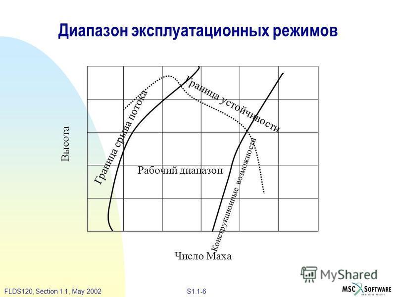 S1.1-6FLDS120, Section 1.1, May 2002 Диапазон эксплуатационных режимов Высота Число Маха Граница срыва потока Конструкционные возможности Граница устойчивости Рабочий диапазон