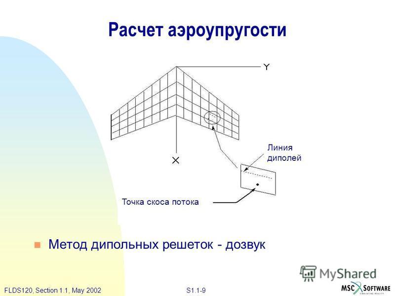 S1.1-9FLDS120, Section 1.1, May 2002 Расчет аэроупругости Метод дипольных решеток - до звук Линия диполей Точка скоса потока