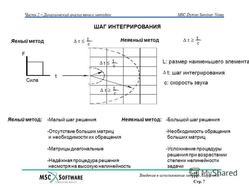 Стр. 7 Часть 2 – Динамический анализ явным методом MSC.Dytran Seminar Notes Введение в использование метода Лагранжа Явный метод ШАГ ИНТЕГРИРОВАНИЯ Явный метод:-Малый шаг решения -Отсутствие больших матриц и необходимости их обращения -Матрицы диагон