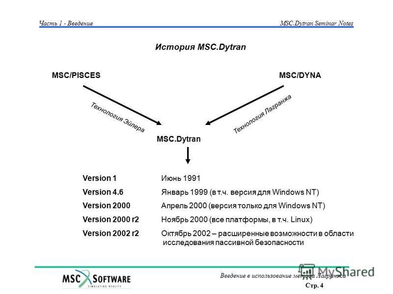 Стр. 4 Введение в использование метода Лагранжа Часть 1 - Введение MSC.Dytran Seminar Notes MSC/PISCESMSC/DYNA MSC.Dytran Технология Эйлера Технология Лагранжа Version 1 Июнь 1991 Version 4.6 Январь 1999 (в т.ч. версия для Windows NT) Version 2000 Ап