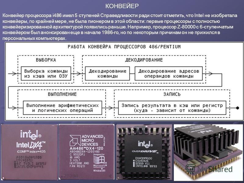КОНВЕЙЕР Конвейер процессора i486 имел 5 ступеней Справедливости ради стоит отметить, что Intel не изобретала конвейеры, по крайней мере, не была пионером в этой области: первые процессоры с полностью конвейеризированной архитектурой появились раньше