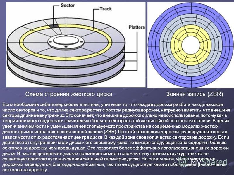 Схема строения жесткого диска Зонная запись (ZBR) Если вообразить себе поверхность пластины, учитывая то, что каждая дорожка разбита на одинаковое число секторов и то, что длина сектора растет с ростом радиуса дорожки, нетрудно заметить, что внешние