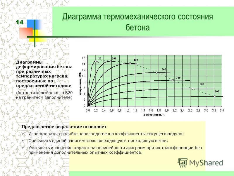 14 Диаграмма термомеханического состояния бетона Предлагаемое выражение позволяет Использовать в расчёте непосредственно коэффициенты секущего модуля; Описывать единой зависимостью восходящую и нисходящую ветвь; Учитывать изменение характера нелинейн