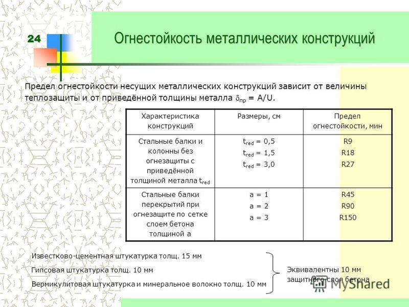 24 Огнестойкость металлических конструкций Предел огнестойкости несущих металлических конструкций зависит от величины теплозащиты и от приведённой толщины металла пр = A/U. Характеристика конструкций Размеры, см Предел огнестойкости, мин Стальные бал