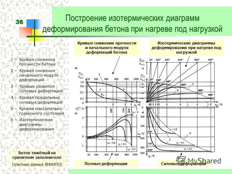 36 Построение изотермических диаграмм деформирования бетона при нагреве под нагрузкой 1 – Кривая снижения прочности бетона 2 – Кривая снижения начального модуля деформаций 3 – Кривые развития силовых деформаций 4 – Кривая предельных силовых деформаци
