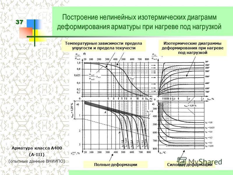 37 Построение нелинейных изотермических диаграмм деформирования арматуры при нагреве под нагрузкой Арматура класса А400 (А-III) (опытные данные ВНИИПО) Изотермические диаграммы деформирования при нагреве под нагрузкой Полные деформации Силовые деформ