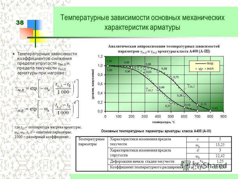 38 Температурные зависимости основных механических характеристик арматуры Основные температурные параметры арматуры класса А400 (A-III) Температурные параметры Характеристики изменения предела текучести c5 u 13,25 Характеристики изменения предела упр