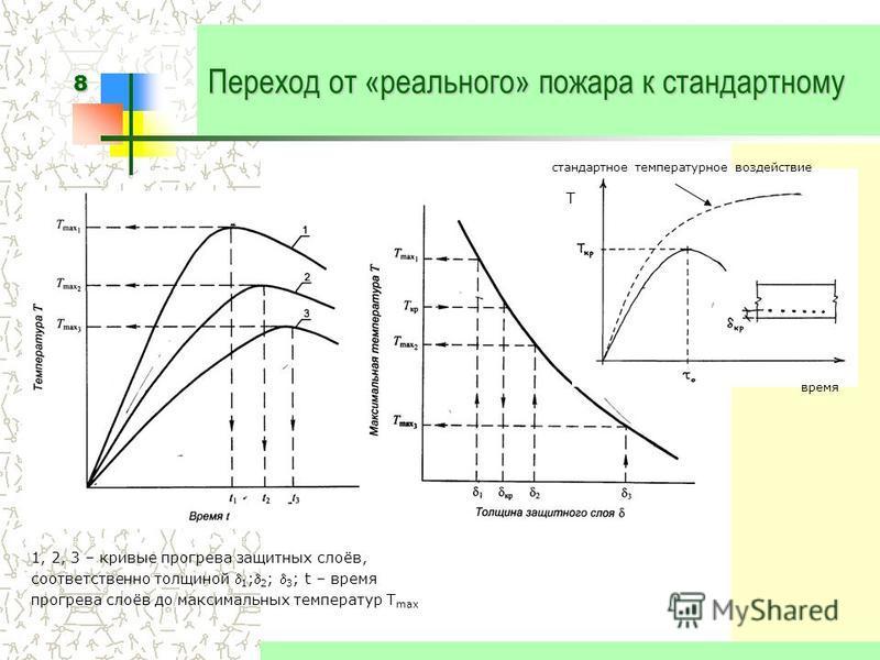 8 Переход от «реального» пожара к стандартному 1, 2, 3 – кривые прогрева защитных слоёв, соответственно толщиной 1 ; 2 ; 3 ; t – время прогрева слоёв до максимальных температур T max стандартное температурное воздействие время T